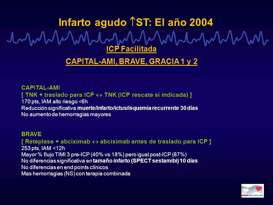 Infarto agudo ST: El año 2004 ICP Facilitada CAPITAL-AMI, BRAVE, GRACIA 1 y 2 CAPITAL-AMI [ TNK + traslado para ICP TNK (ICP rescate si indicada) ] 17