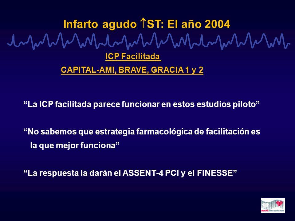 Infarto agudo ST: El año 2004 ICP Facilitada CAPITAL-AMI, BRAVE, GRACIA 1 y 2 La ICP facilitada parece funcionar en estos estudios piloto No sabemos q