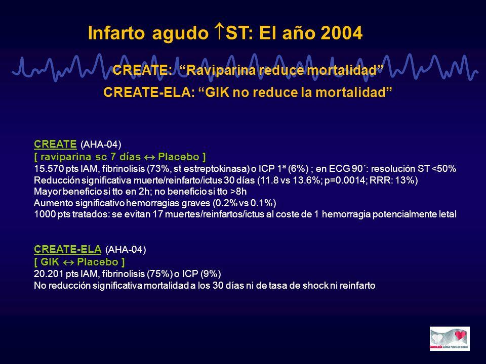 Infarto agudo ST: El año 2004 CREATE: Raviparina reduce mortalidad CREATE-ELA: GIK no reduce la mortalidad CREATE (AHA-04) [ raviparina sc 7 días Plac