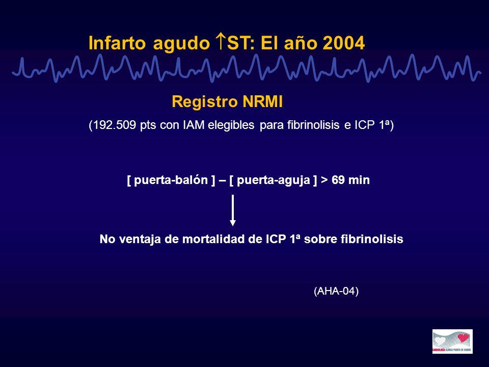 Infarto agudo ST: El año 2004 Registro NRMI (192.509 pts con IAM elegibles para fibrinolisis e ICP 1ª) [ puerta-balón ] – [ puerta-aguja ] > 69 min No