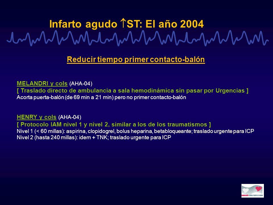 Infarto agudo ST: El año 2004 Reducir tiempo primer contacto-balón MELANDRI y cols (AHA-04) [ Traslado directo de ambulancia a sala hemodinámica sin p