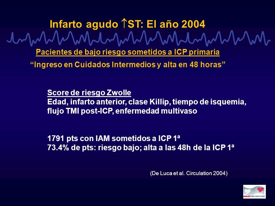 Infarto agudo ST: El año 2004 Pacientes de bajo riesgo sometidos a ICP primaria Ingreso en Cuidados Intermedios y alta en 48 horas Score de riesgo Zwo