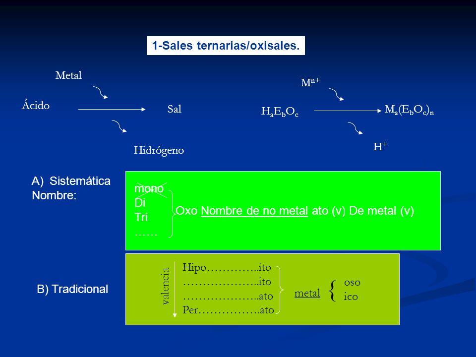 1-Sales ternarias/oxisales. Ácido Metal Hidrógeno Sal HaEbOcHaEbOc M n+ H+H+ M a (E b O c ) n metal { A)Sistemática Nombre: B) Tradicional mono Di Tri