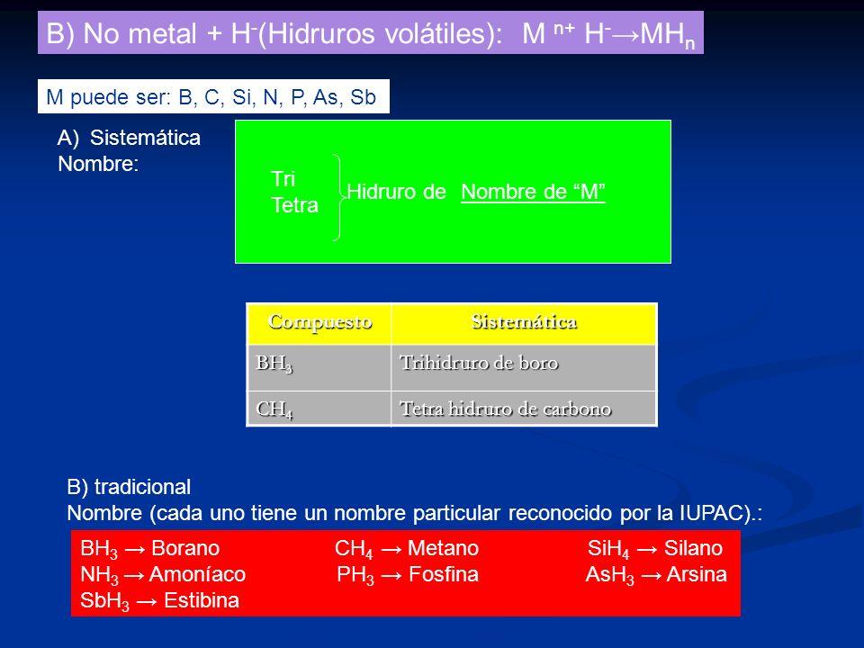 B) No metal + H - (Hidruros volátiles):M n+ H - MH n M puede ser: B, C, Si, N, P, As, Sb A)Sistemática Nombre: Tri Tetra Hidruro deNombre de M B) trad