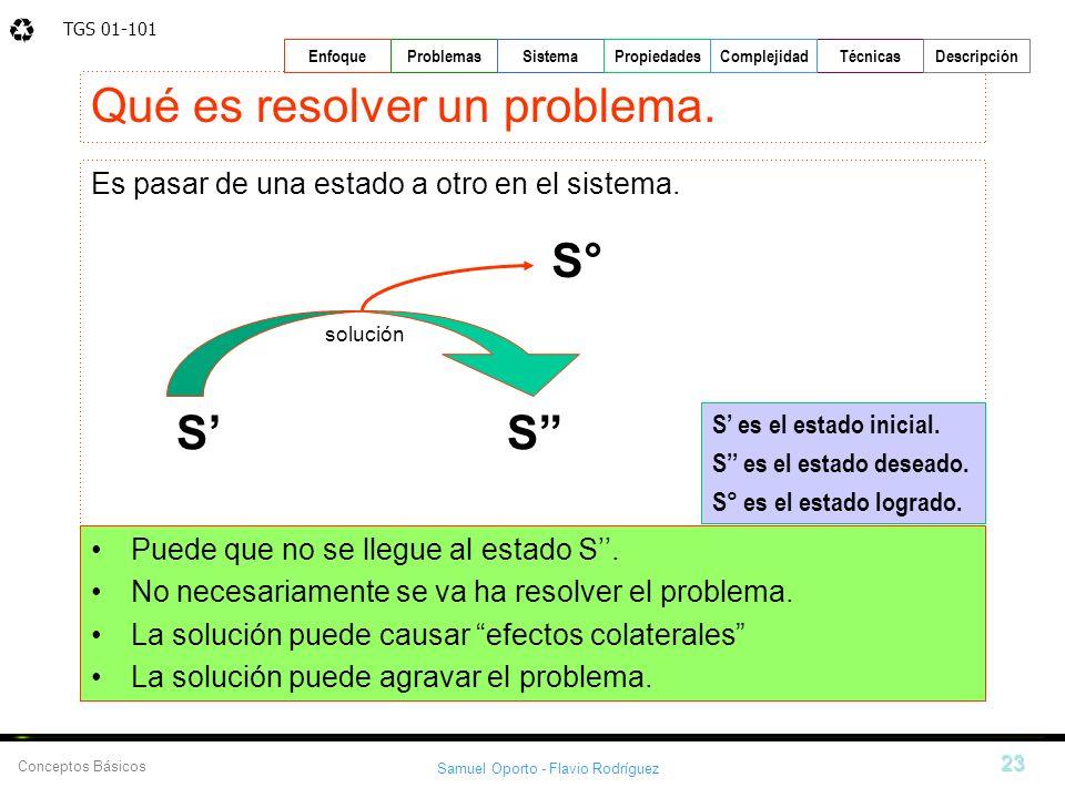 TGS 01-101 Samuel Oporto - Flavio Rodríguez 23 EnfoqueProblemasSistemaPropiedadesTécnicasDescripción Conceptos Básicos Complejidad Qué es resolver un