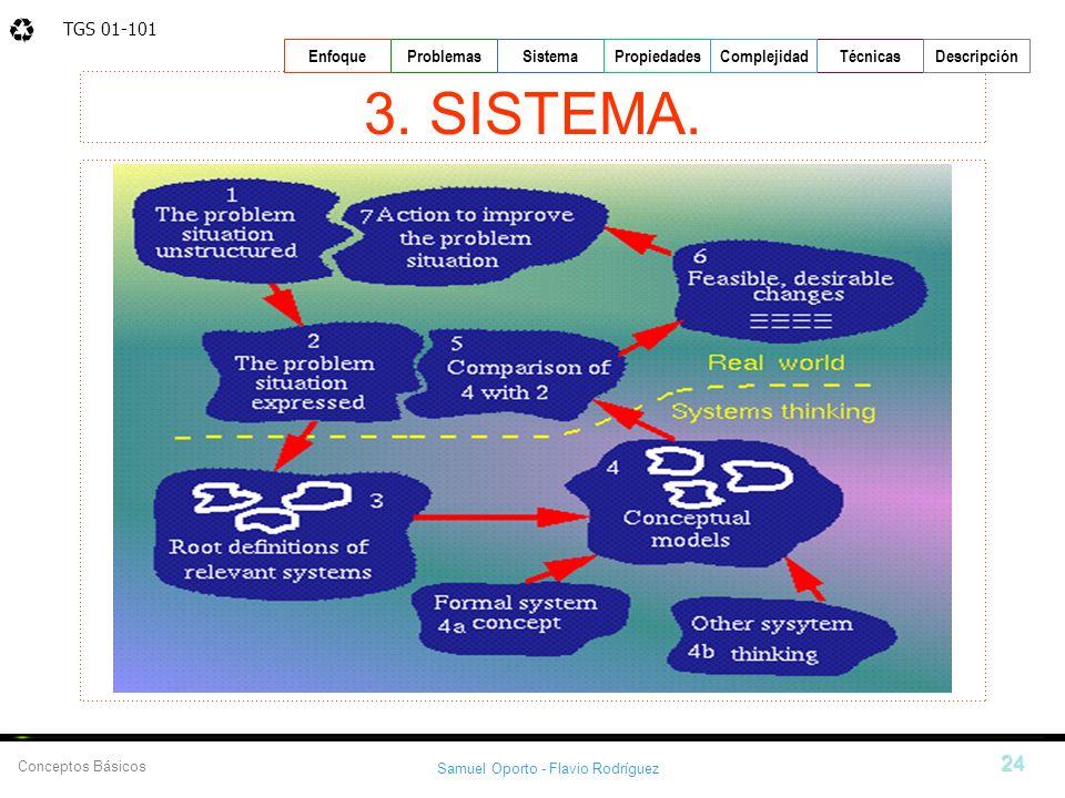TGS 01-101 Samuel Oporto - Flavio Rodríguez 24 EnfoqueProblemasSistemaPropiedadesTécnicasDescripción Conceptos Básicos Complejidad 3. SISTEMA.