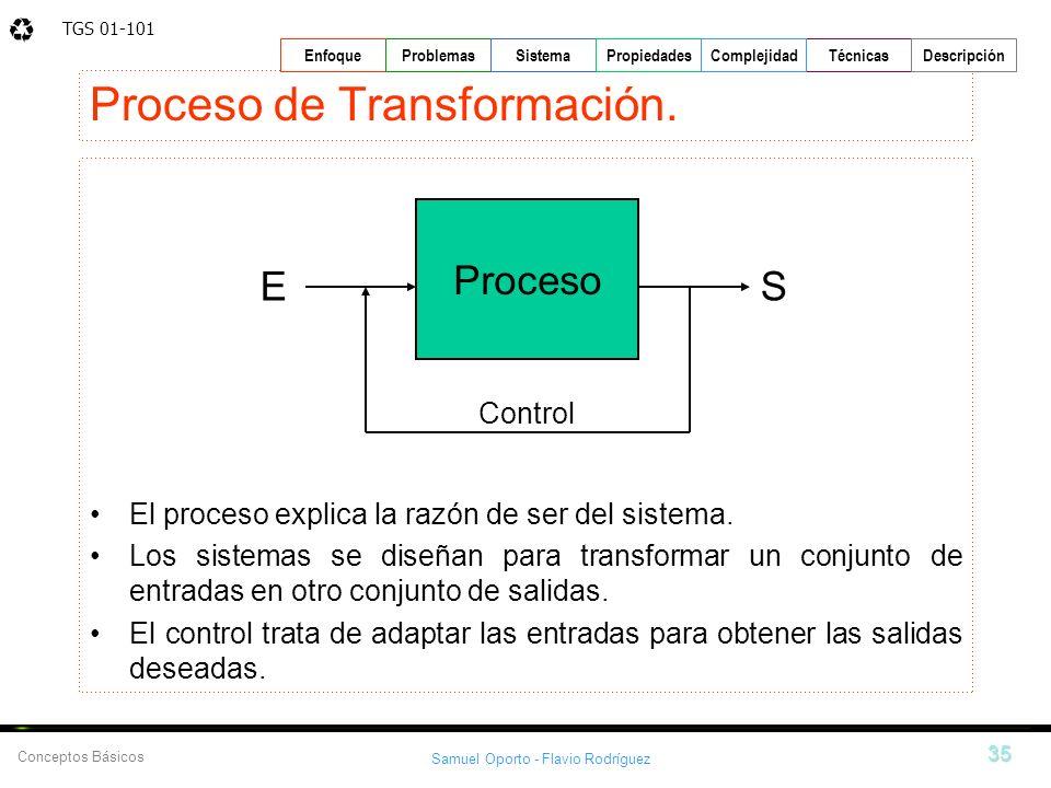 TGS 01-101 Samuel Oporto - Flavio Rodríguez 35 EnfoqueProblemasSistemaPropiedadesTécnicasDescripción Conceptos Básicos Complejidad Proceso de Transfor