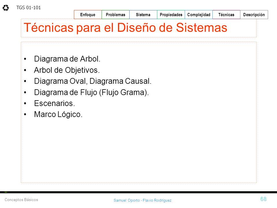 TGS 01-101 Samuel Oporto - Flavio Rodríguez 68 EnfoqueProblemasSistemaPropiedadesTécnicasDescripción Conceptos Básicos Complejidad Técnicas para el Di