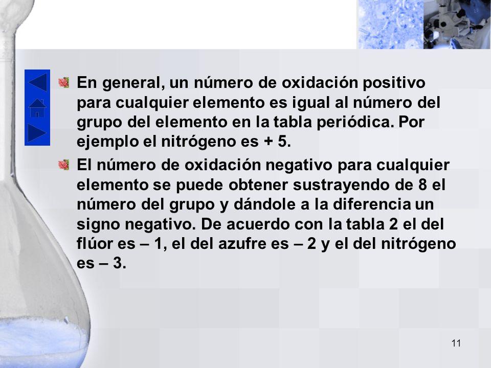 10 Existe una correlación definida entre los números de oxidación y los grupos en donde están localizados los elementos en la tabla periódica.