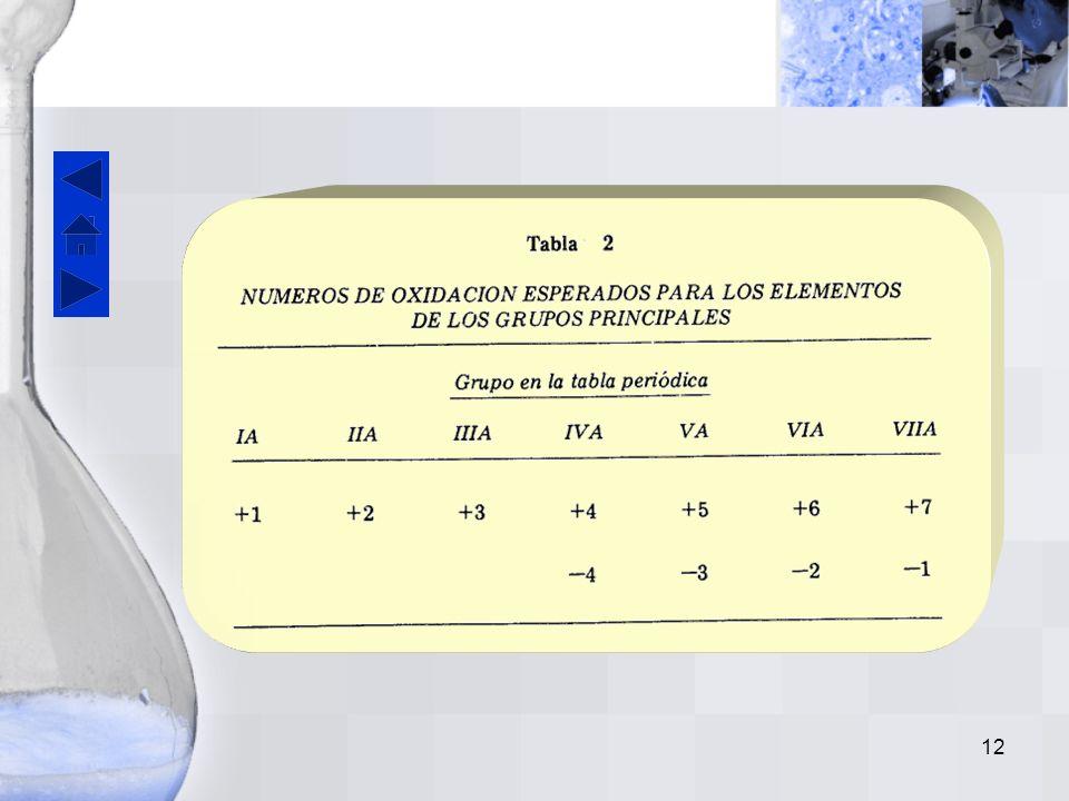 11 En general, un número de oxidación positivo para cualquier elemento es igual al número del grupo del elemento en la tabla periódica.