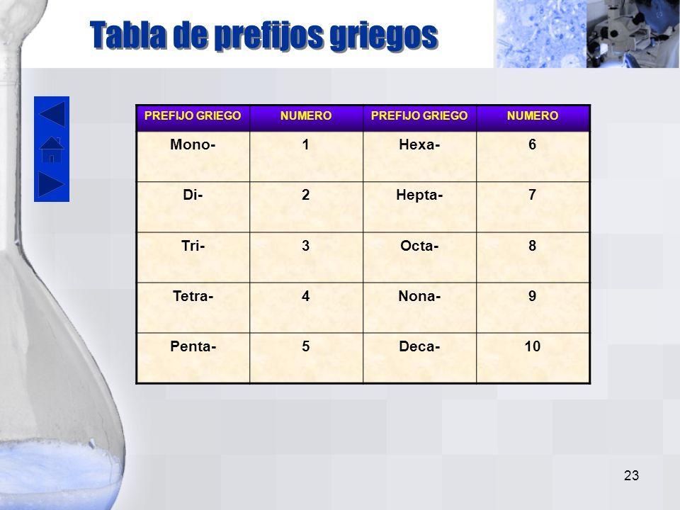 22 Para otros compuestos binarios de este tipo, donde más de un compuesto binario puede formarse a partir de dos elementos, se utilizan los prefijos griegos que aparecen en la siguiente tabla.