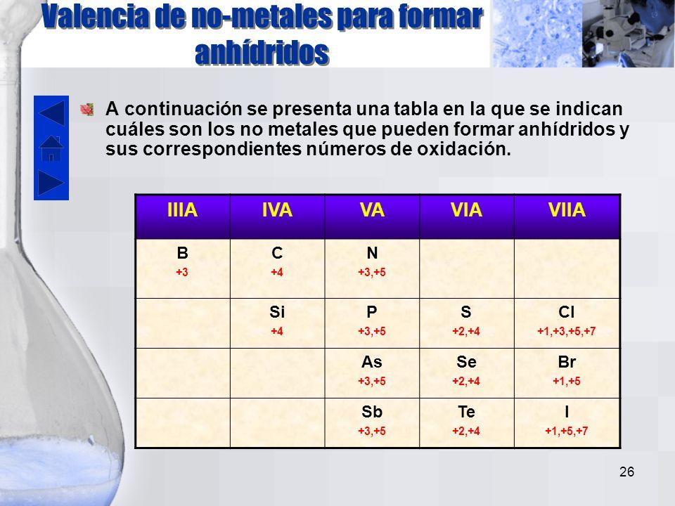 25 El Sistema Clásico, que todavía se utiliza bastante, toma en consideración a los óxidos de no metales que pueden reaccionar con agua para formar ácidos.