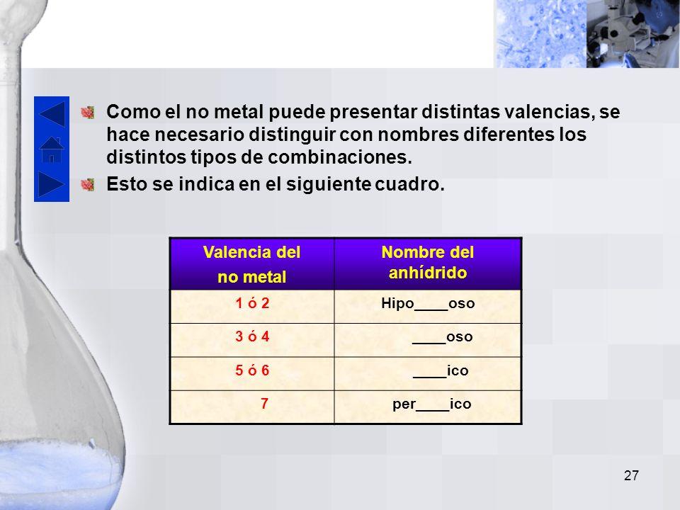 26 A continuación se presenta una tabla en la que se indican cuáles son los no metales que pueden formar anhídridos y sus correspondientes números de