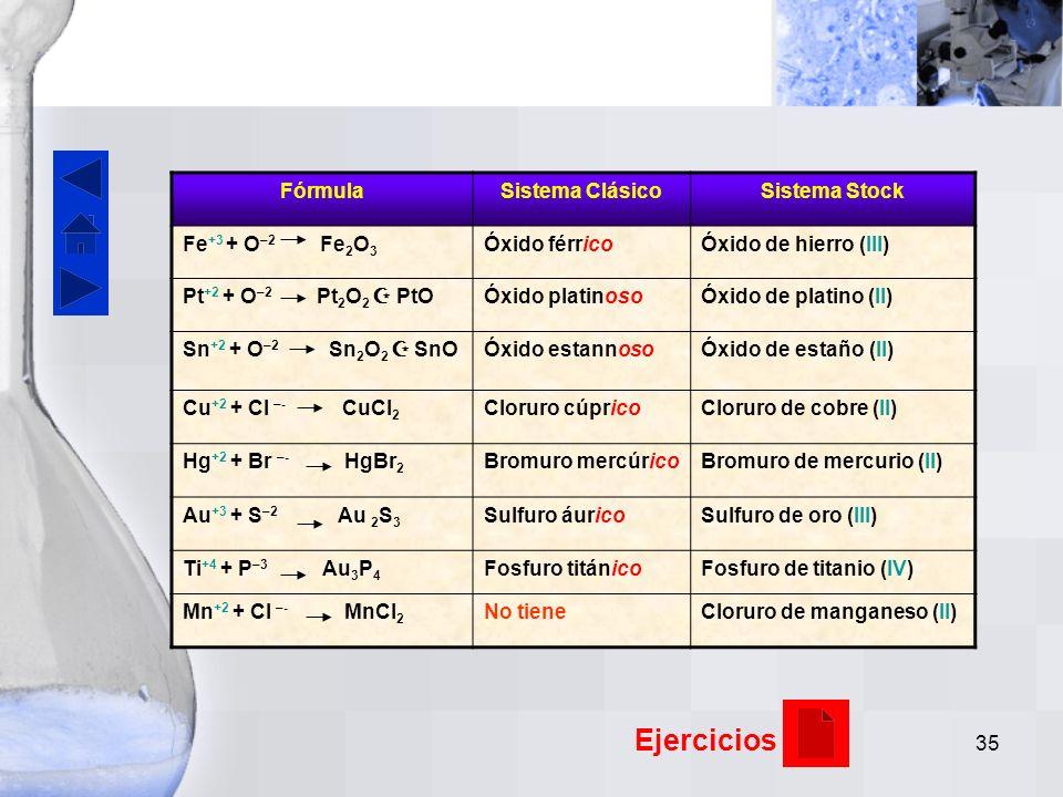 34 –Sistema Stock o Sistema Numeral Romano: Es un sistema más preciso, ya que se indica el número de oxidación real del metal con números romanos entre paréntesis inmediatamente después del nombre del metal.