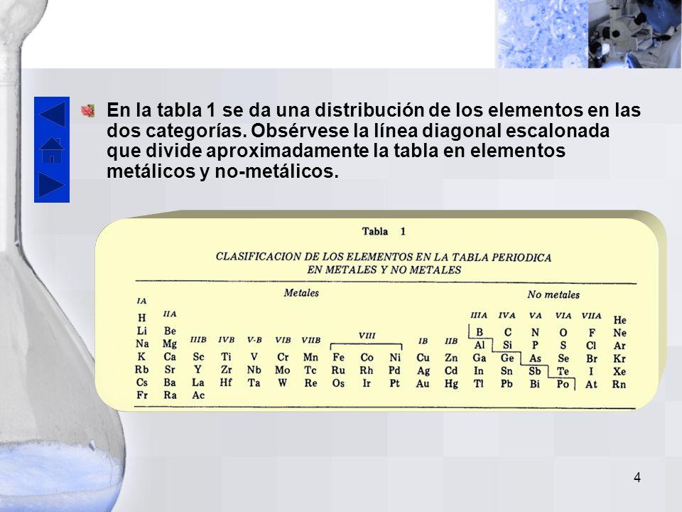 3 Elementos metálicos y no metálicos Para efectos de nomenclatura y estudio de las propiedades químicas una clasificación muy importante de los elementos es en metálicos y no-metálicos.