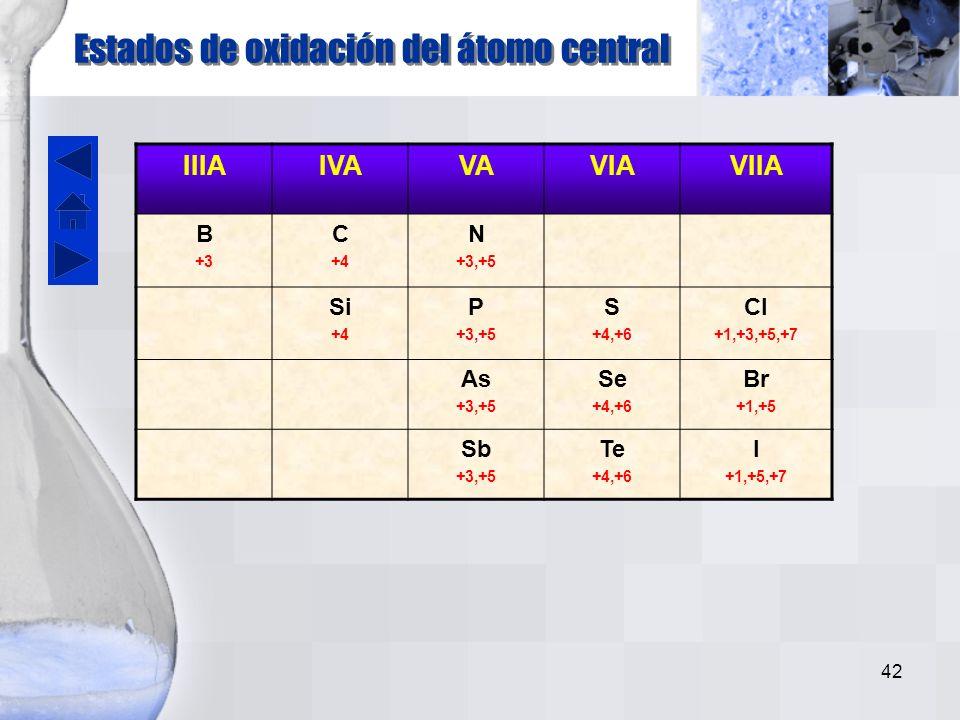 41 Estado de oxidación del átomo central Nombre del ácido Nombre del oxianión 1 o 2Hipo – osoHipo – ito 3 o 4 - oso - Ito 5 o 6 - ico - ato 7Per - icoPer - ato Reglas para determinar nombres de oxácidos y oxianiones