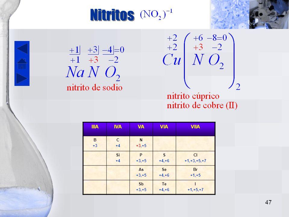 46 Ácido nitroso El ácido nitroso se forma cuando reacciona el anhídrido nitroso con agua. IIIAIVAVAVIAVIIA B +3 C +4 N +3,+5 Si +4 P +3,+5 S +4,+6 Cl
