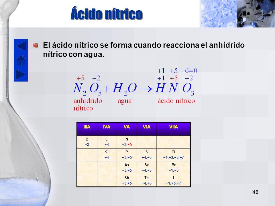 47 Nitritos IIIAIVAVAVIAVIIA B +3 C +4 N +3,+5 Si +4 P +3,+5 S +4,+6 Cl +1,+3,+5,+7 As +3,+5 Se +4,+6 Br +1,+5 Sb +3,+5 Te +4,+6 I +1,+5,+7