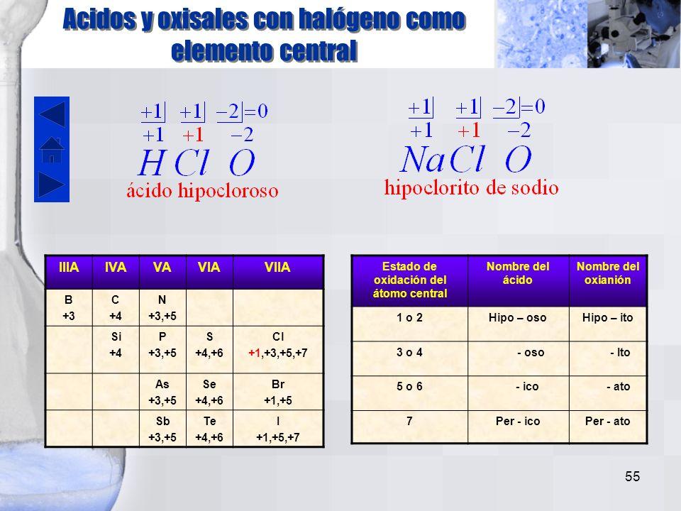 54 Fosfato hidrogenado y dihidrogenado