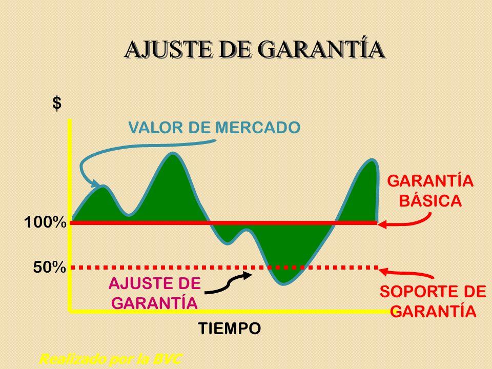 AJUSTE DE GARANTÍA GARANTÍA BÁSICA VALOR DE MERCADO AJUSTE DE GARANTÍA $ TIEMPO 100% 50% SOPORTE DE GARANTÍA Realizado por la BVC