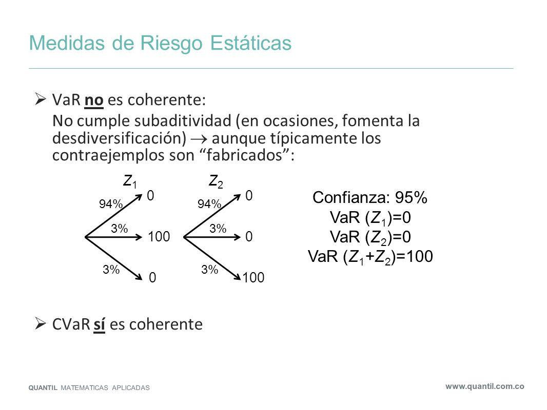 Medidas de Riesgo Estáticas QUANTIL MATEMATICAS APLICADAS www.quantil.com.co VaR no es coherente: No cumple subaditividad (en ocasiones, fomenta la de