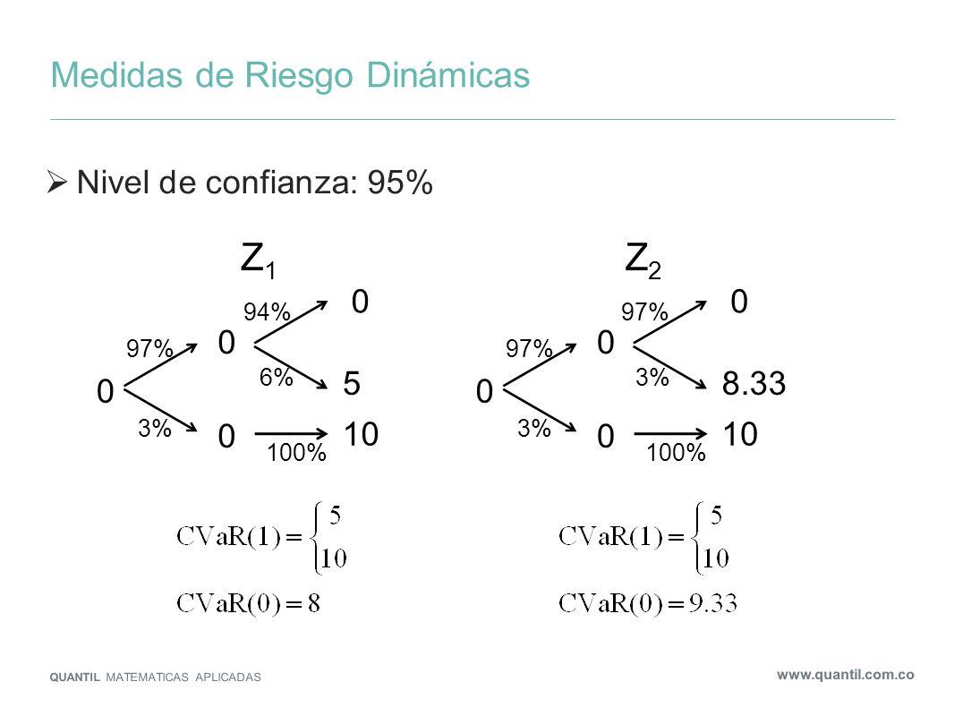 Medidas de Riesgo Dinámicas QUANTIL MATEMATICAS APLICADAS www.quantil.com.co Nivel de confianza: 95% Z1Z1 0 0 0 0 5 10 97% 3% 6% 94% 100% Z2Z2 0 0 0 0