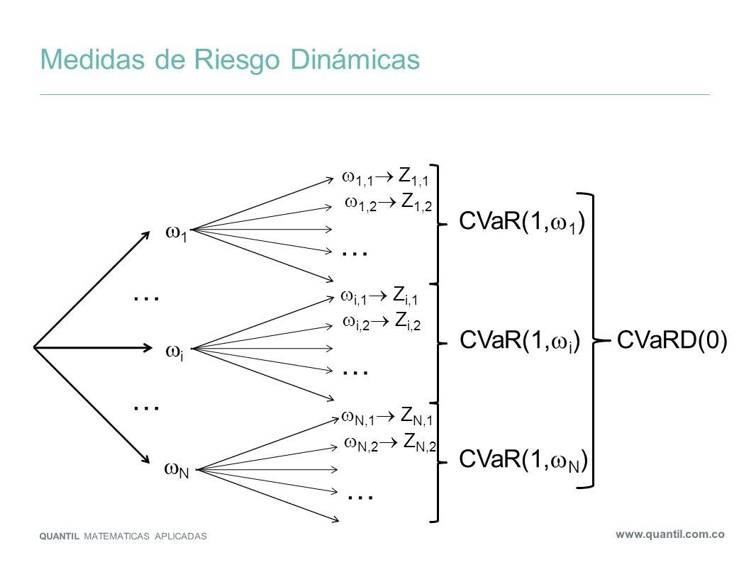Medidas de Riesgo Dinámicas QUANTIL MATEMATICAS APLICADAS www.quantil.com.co … … 1 i N 1,1 Z 1,1 … 1,2 Z 1,2 … i,1 Z i,1 i,2 Z i,2 … N,1 Z N,1 N,2 Z N