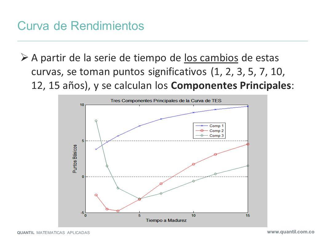 Curva de Rendimientos QUANTIL MATEMATICAS APLICADAS www.quantil.com.co A partir de la serie de tiempo de los cambios de estas curvas, se toman puntos