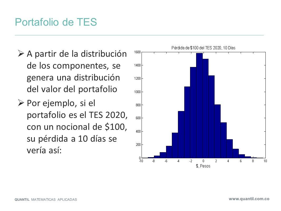 Portafolio de TES QUANTIL MATEMATICAS APLICADAS www.quantil.com.co A partir de la distribución de los componentes, se genera una distribución del valo