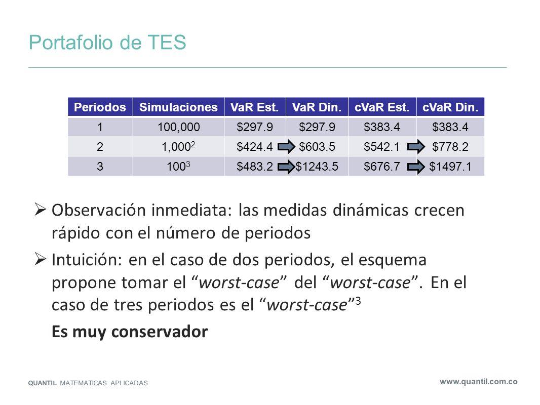Portafolio de TES QUANTIL MATEMATICAS APLICADAS www.quantil.com.co Observación inmediata: las medidas dinámicas crecen rápido con el número de periodo