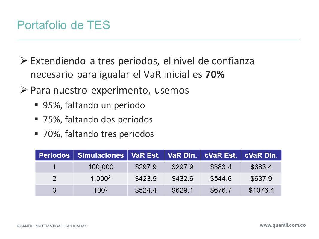 Portafolio de TES QUANTIL MATEMATICAS APLICADAS www.quantil.com.co Extendiendo a tres periodos, el nivel de confianza necesario para igualar el VaR in