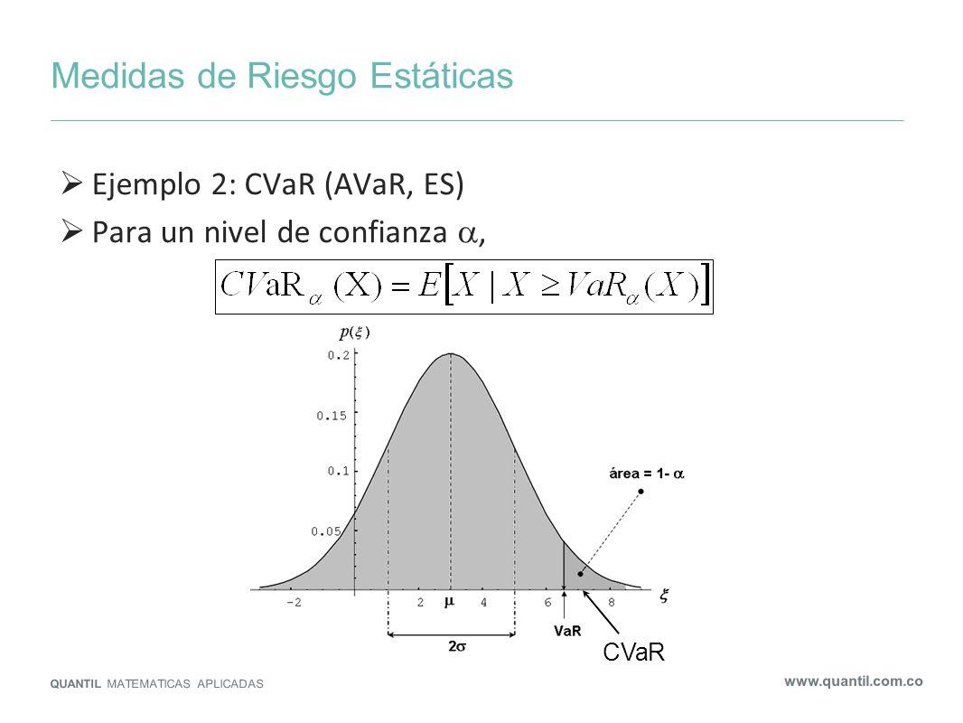 Medidas de Riesgo Estáticas QUANTIL MATEMATICAS APLICADAS www.quantil.com.co VaR no es coherente: No cumple subaditividad (en ocasiones, fomenta la desdiversificación) aunque típicamente los contraejemplos son fabricados: CVaR sí es coherente 0 3% 94% 0 100 0 3% 94% 100 0 Z1Z1 Z2Z2 Confianza: 95% VaR (Z 1 )=0 VaR (Z 2 )=0 VaR (Z 1 +Z 2 )=100