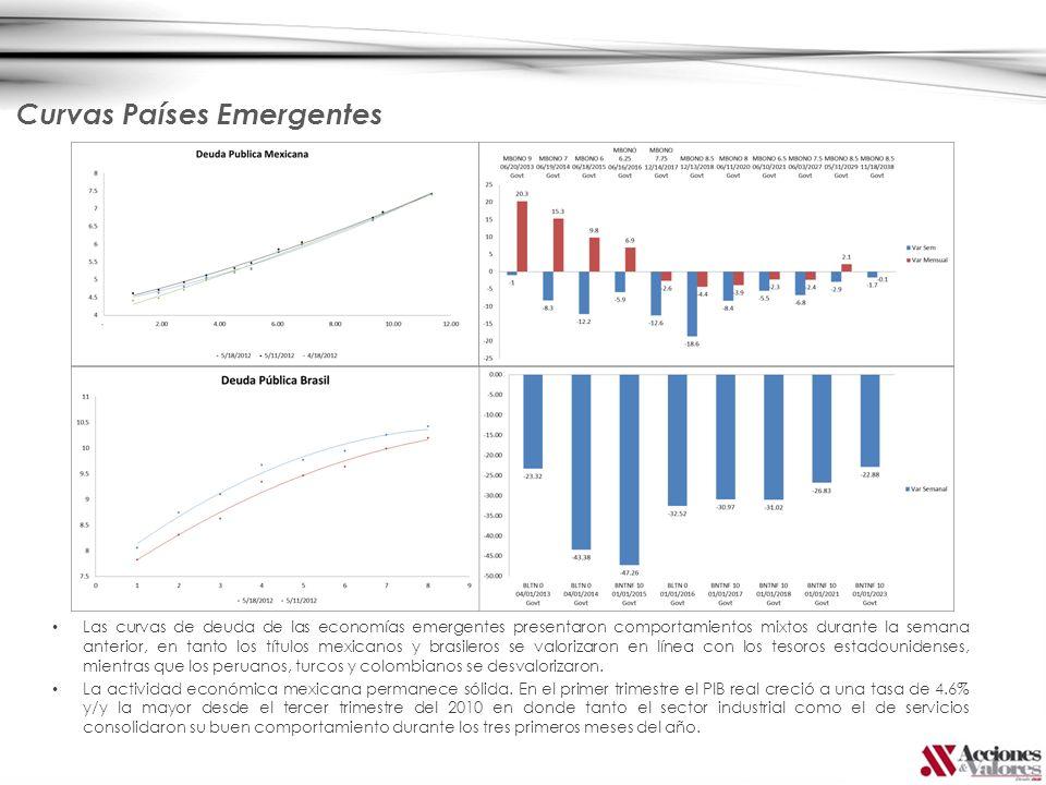 Curvas Países Emergentes Las curvas de deuda de las economías emergentes presentaron comportamientos mixtos durante la semana anterior, en tanto los t