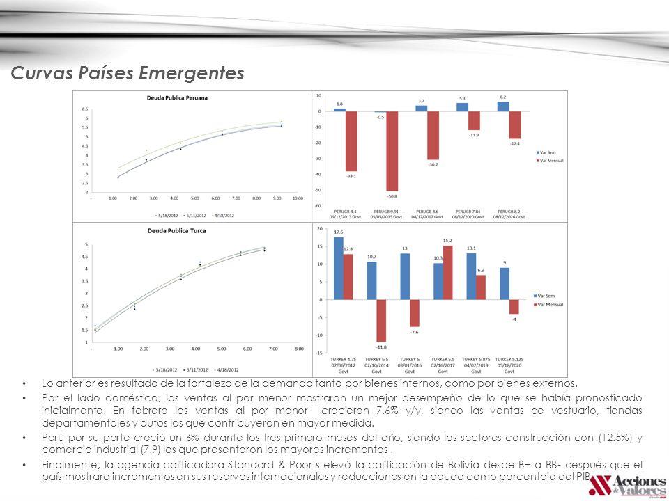 Curvas Países Emergentes Lo anterior es resultado de la fortaleza de la demanda tanto por bienes internos, como por bienes externos.