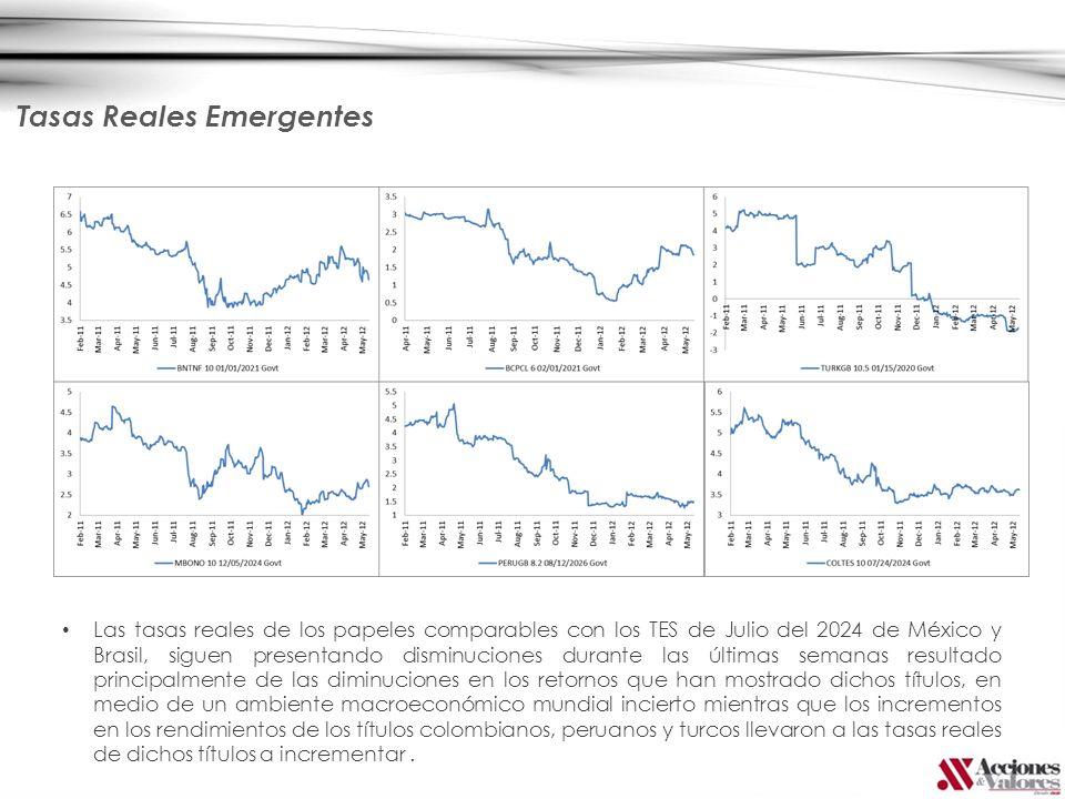 Las tasas reales de los papeles comparables con los TES de Julio del 2024 de México y Brasil, siguen presentando disminuciones durante las últimas sem