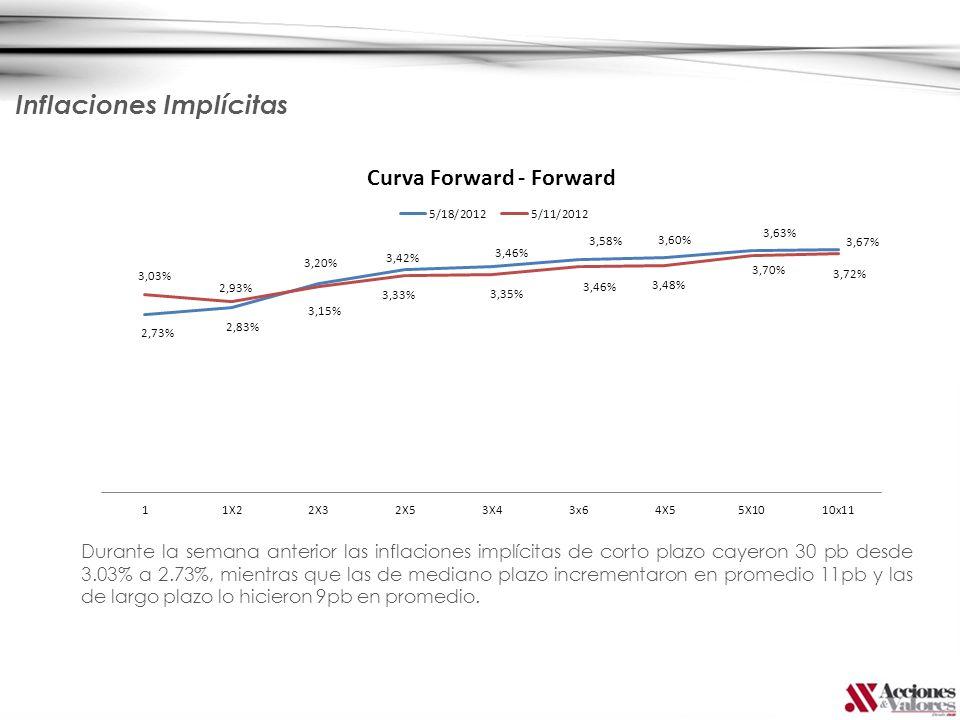 Inflaciones Implícitas Durante la semana anterior las inflaciones implícitas de corto plazo cayeron 30 pb desde 3.03% a 2.73%, mientras que las de med