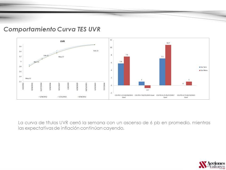 La curva de títulos UVR cerró la semana con un ascenso de 6 pb en promedio, mientras las expectativas de inflación continúan cayendo. Comportamiento C
