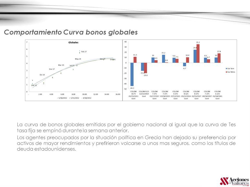 La curva de bonos globales emitidos por el gobierno nacional al igual que la curva de Tes tasa fija se empinó durante la semana anterior. Los agentes
