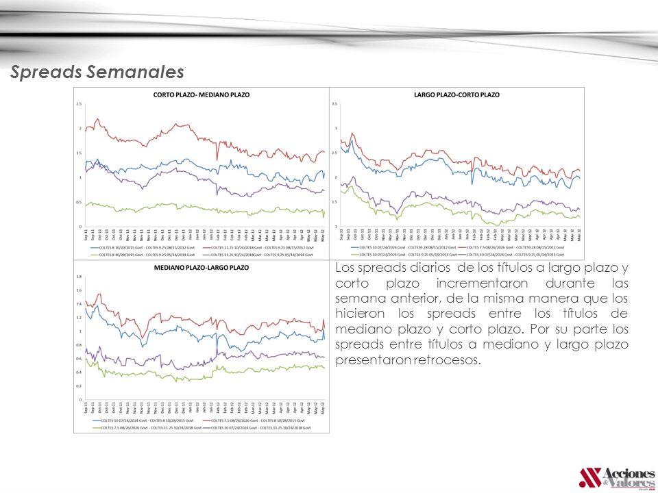 Los spreads diarios de los títulos a largo plazo y corto plazo incrementaron durante las semana anterior, de la misma manera que los hicieron los spreads entre los títulos de mediano plazo y corto plazo.