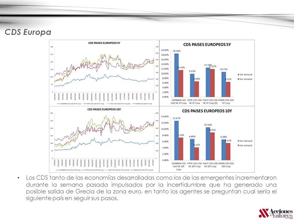 CDS Europa Los CDS tanto de las economías desarrolladas como los de las emergentes incrementaron durante la semana pasada impulsados por la incertidumbre que ha generado una posible salida de Grecia de la zona euro, en tanto los agentes se preguntan cual sería el siguiente país en seguir sus pasos.