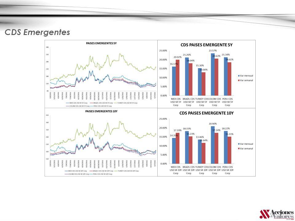 Curvas Países Emergentes Las curvas de deuda de las economías emergentes presentaron comportamientos mixtos durante la semana anterior, en tanto los títulos mexicanos y brasileros se valorizaron en línea con los tesoros estadounidenses, mientras que los peruanos, turcos y colombianos se desvalorizaron.
