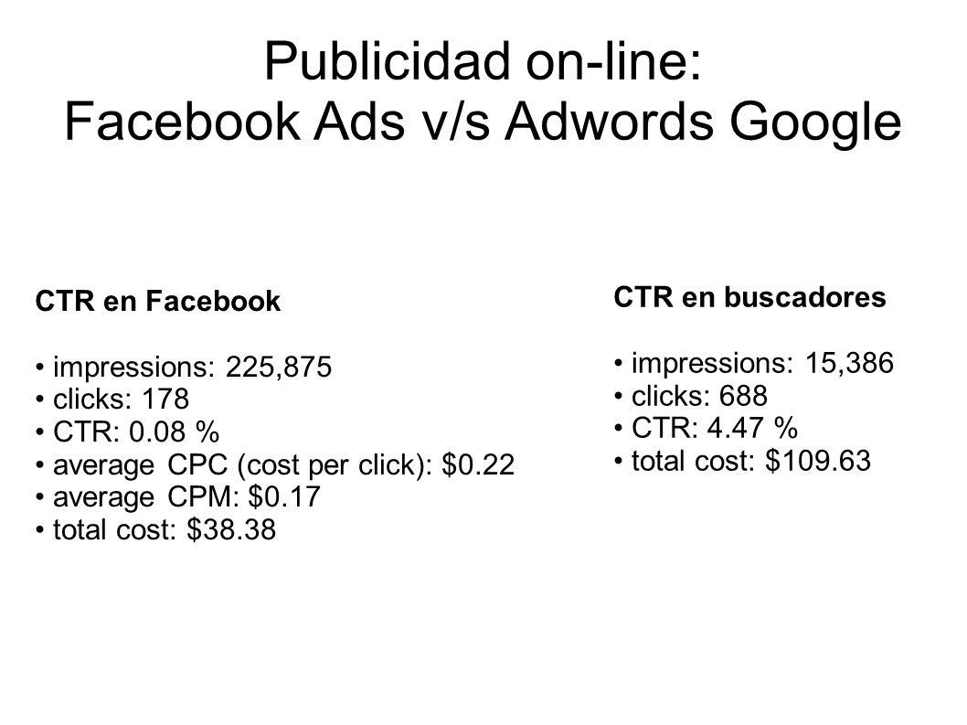 Publicidad on-line: Facebook Ads v/s Adwords Google CTR en Facebook impressions: 225,875 clicks: 178 CTR: 0.08 % average CPC (cost per click): $0.22 a