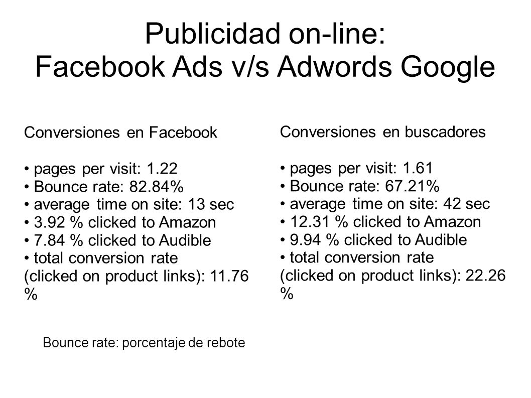 Publicidad on-line: Facebook Ads v/s Adwords Google Conversiones en Facebook pages per visit: 1.22 Bounce rate: 82.84% average time on site: 13 sec 3.
