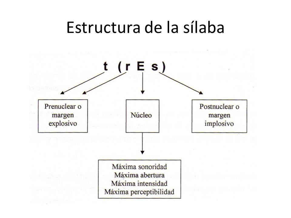 Fenómenos de coarticulación en la palabra Al inicio de la palabra En el interior de la palabra A final de palabra Adición de uno o más sonidos PRÓTESIS (a)moto, (a)rrascar EPÉNTESIS aer(e)opuerto PARAGOGE llegaste(s) Supresión de uno o más sonidos AFÉRESIS (en)orgullecerse, (v)amos SÍNCOPA per(s)picacia, acaba(d)o APÓCOPE carie(s)