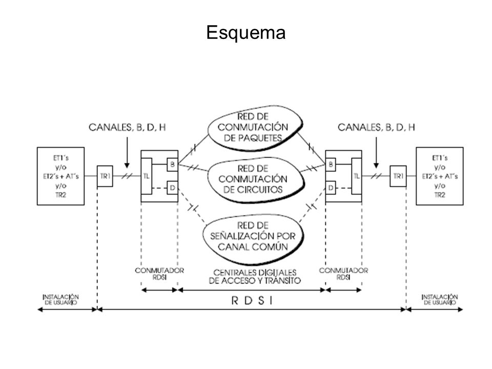 Implementaciones RDSI BRI.Acceso básico, 2 canales B (bearer) de 64k y un canal D (Data) de 16k.