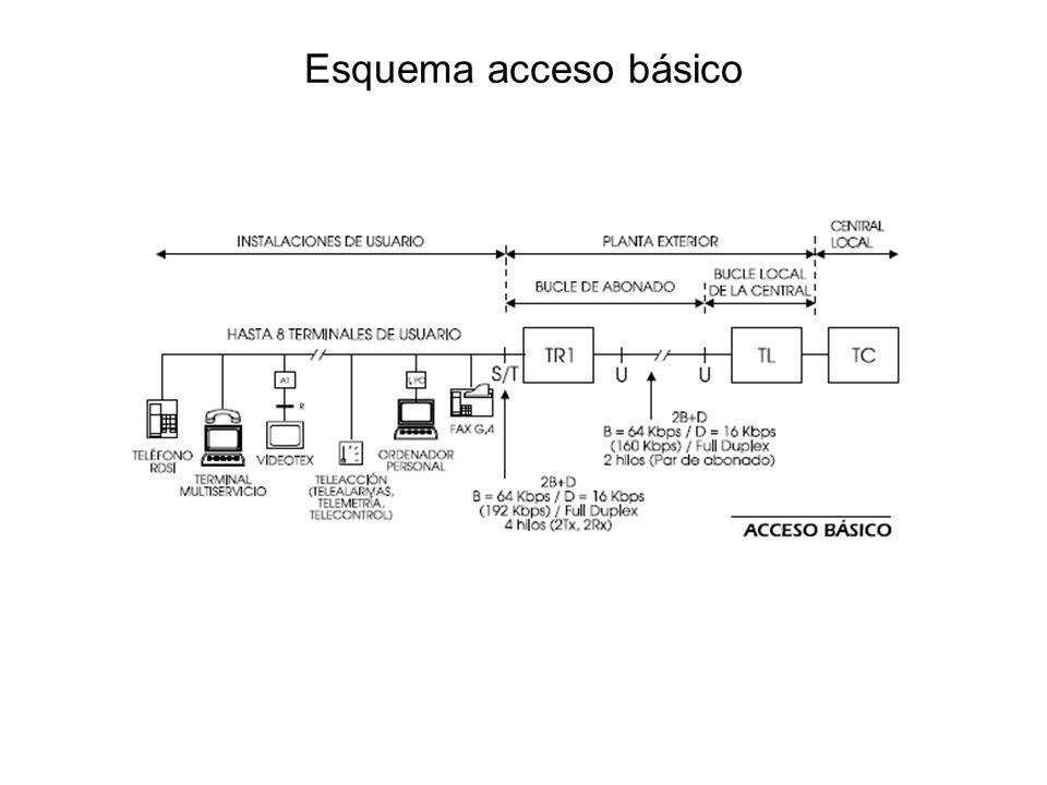 Esquema acceso básico