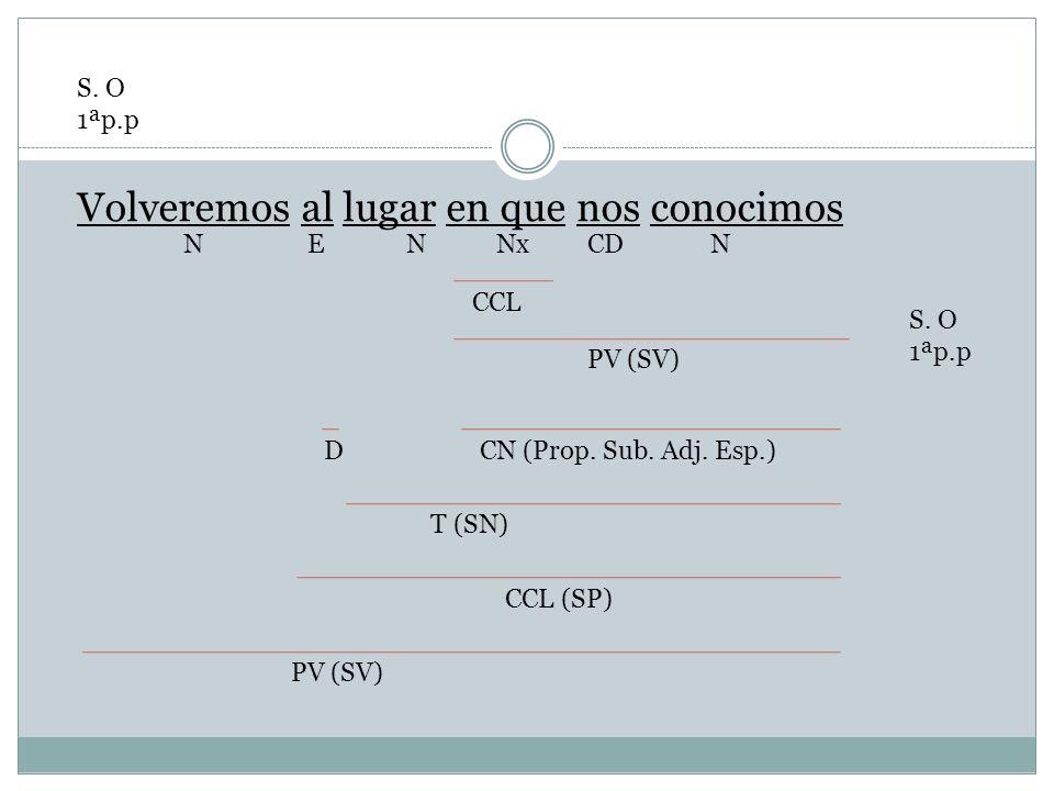 Volveremos al lugar en que nos conocimos CDNxNENN CCL PV (SV) S. O 1ªp.p CN (Prop. Sub. Adj. Esp.) T (SN) D CCL (SP) PV (SV)