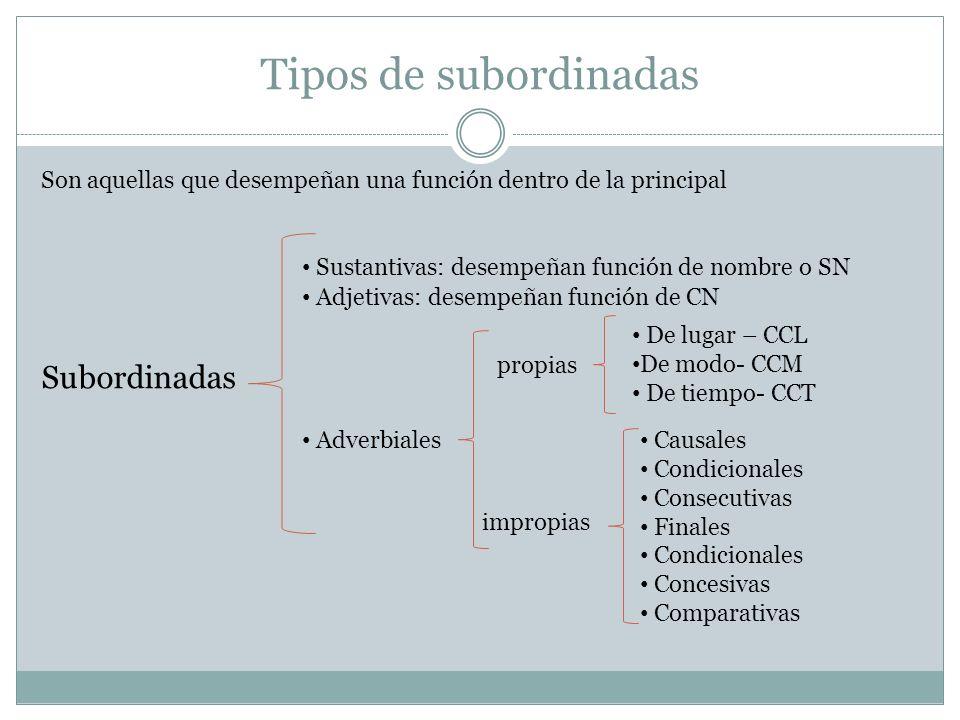 Tipos de subordinadas Son aquellas que desempeñan una función dentro de la principal Subordinadas Sustantivas: desempeñan función de nombre o SN Adjet
