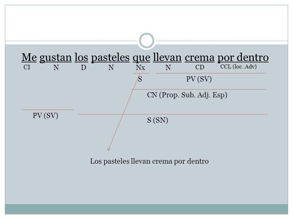 Me gustan los pasteles que llevan crema por dentro CD NNxDNN CI CCL (loc. Adv) SPV (SV) CN (Prop. Sub. Adj. Esp) S (SN) PV (SV) Los pasteles llevan cr