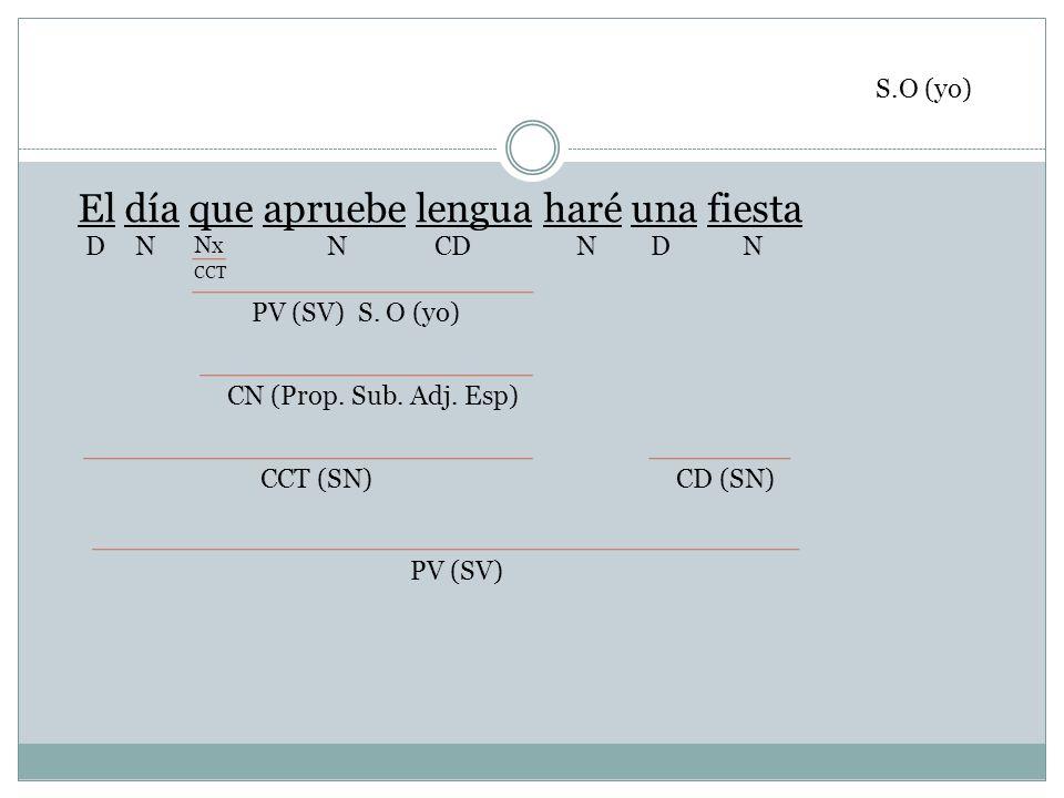 El día que apruebe lengua haré una fiesta NCDN Nx NDND CCT PV (SV) S. O (yo) CN (Prop. Sub. Adj. Esp) CCT (SN) PV (SV) CD (SN) S.O (yo)
